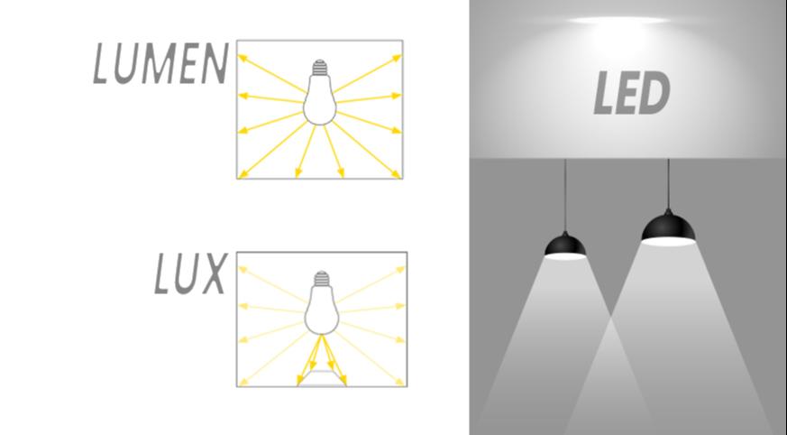 WHAT IS LUMEN? (Luminous Flux)